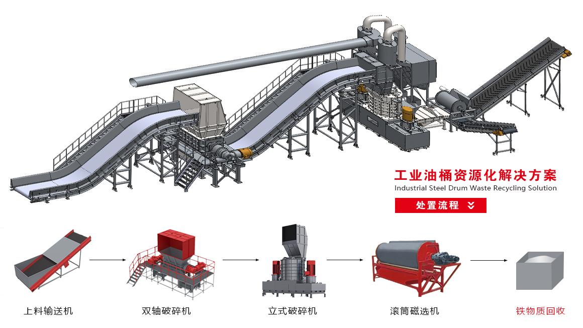 工业油桶解决方案